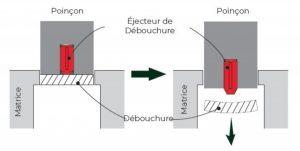 Schéma-ejecteur-chute-oriance
